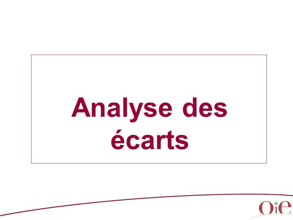 Analyse des écarts Comments (with copyright) / Commentaires (soumis au Copyright) : [source : www.oie.int]